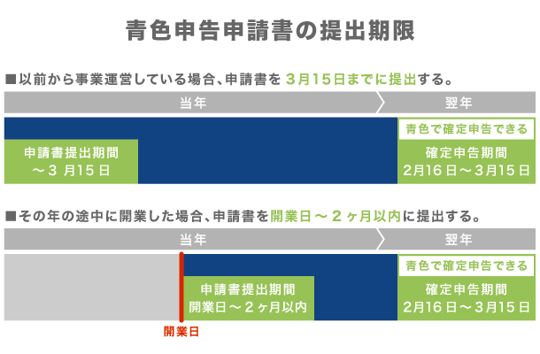 青色申告承認の申請期限