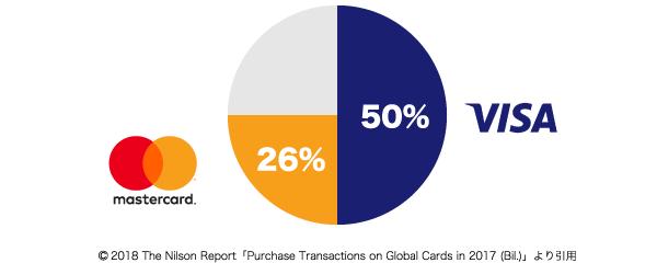 VISAとMastercard世界のカード決済額