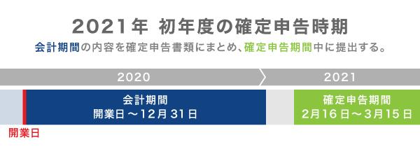 確定申告スケジュール(2019年・2020年)