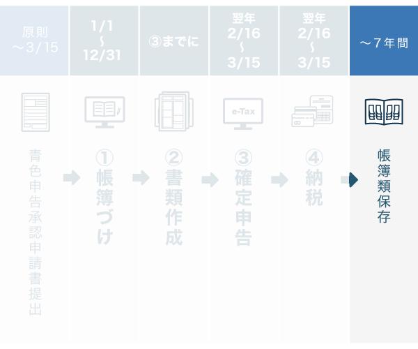 青色申告の流れ - 帳簿類保存