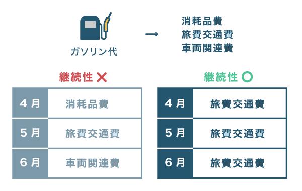 経費の勘定科目の使い分け - 継続性を守る - ガソリン代の例