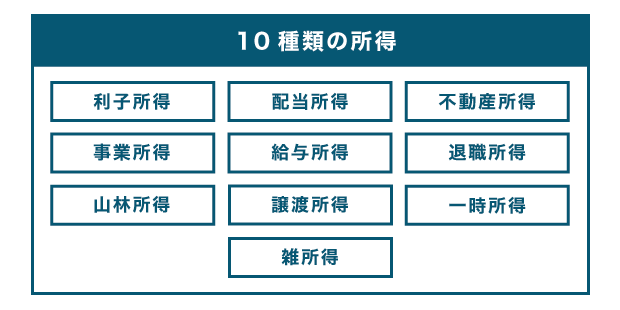 10種類の所得一覧