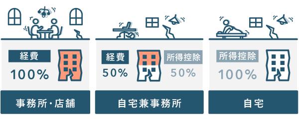 地震保険料控除の対象