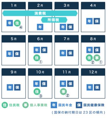 税金・国民年金・国保の年間納付カレンダー