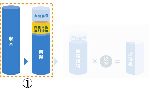 所得を求める【収入 - 必要経費 - 青色申告特別控除】