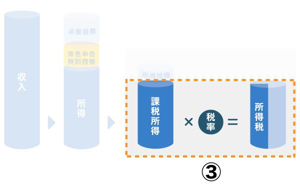 所得税を求める【課税所得 × 税率 - 控除額】
